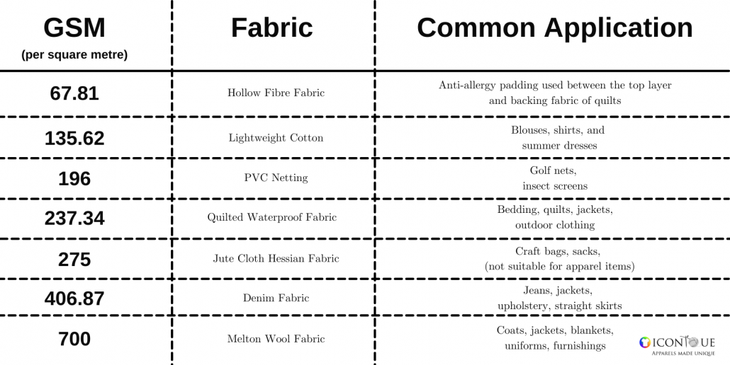 General Fabric Weight Application chart guide measurements